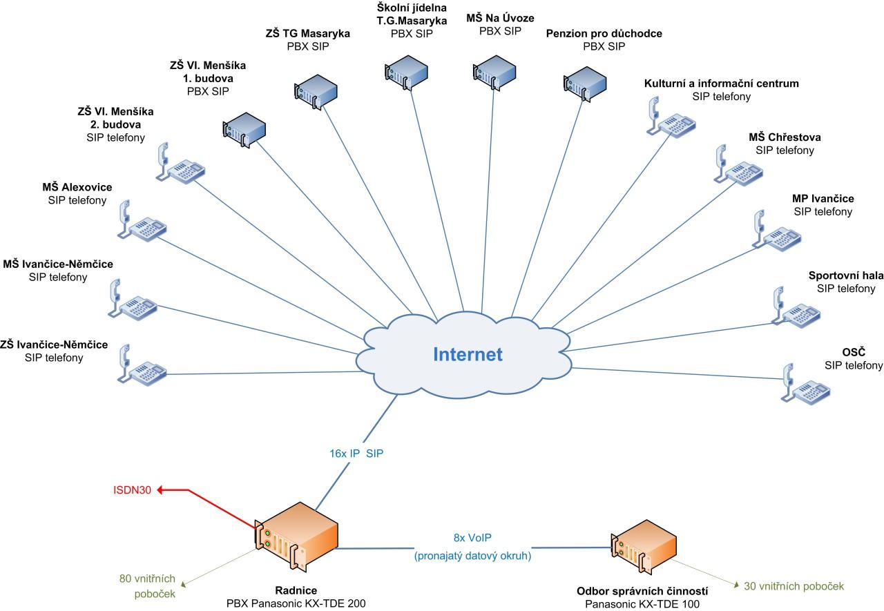Město Ivančice - topologie řešení 2012-03-16