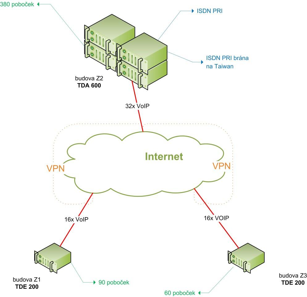 Qisda - schema topologie 2008-08-11