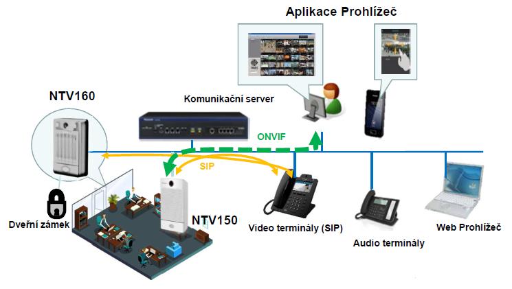 Praktické IP terminály skamerou