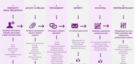 6 kroků pro efektivní řízení obchodu