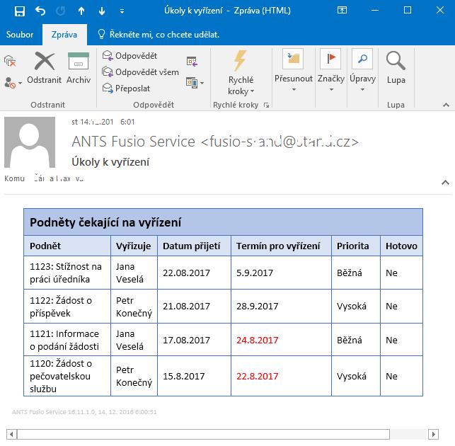 Fusio: Ukázka pravidelného e-mailového reportu se seznamem podnětů čekajících na vyřízení - červeně označeny podněty po stanoveném termínu vyřízení.